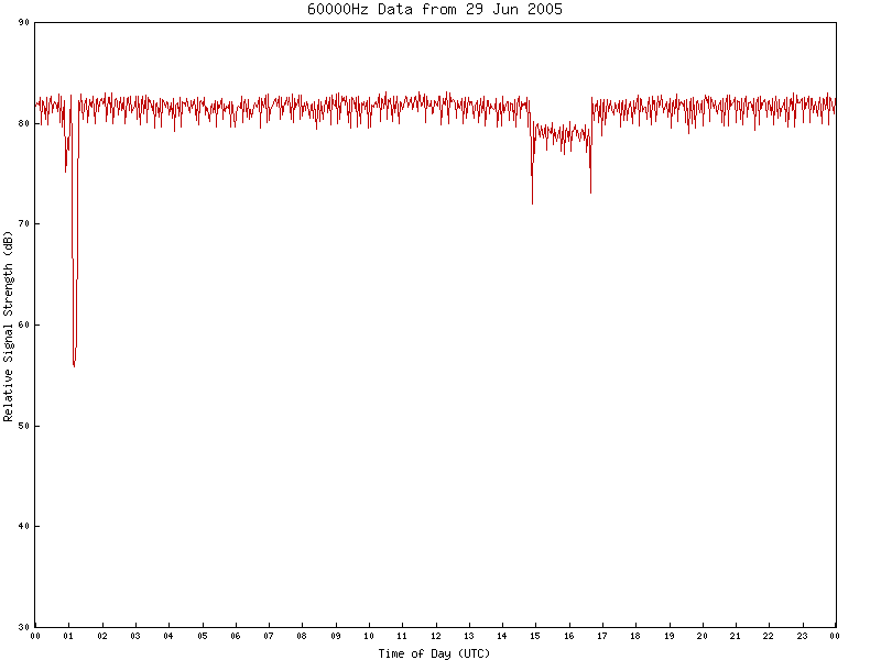 60000Hz VLF Data