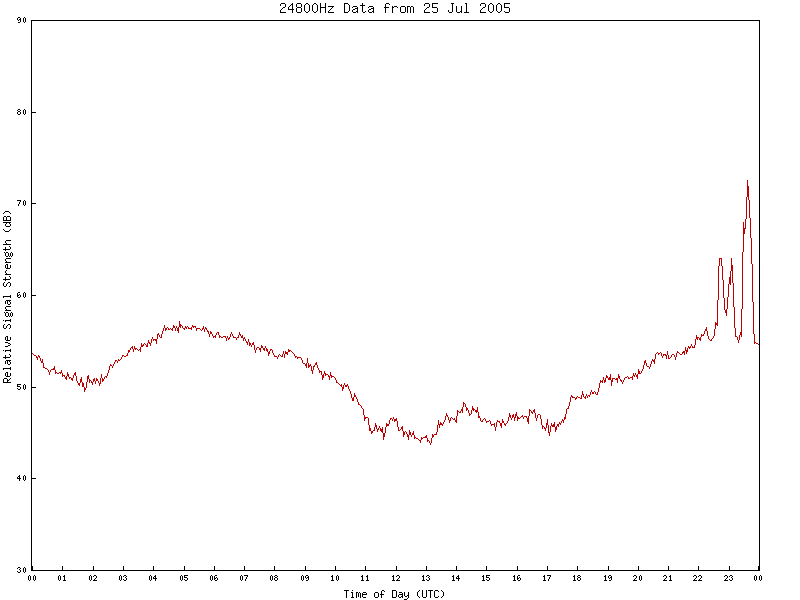 24800Hz VLF Data