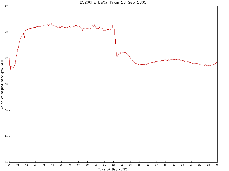 25200Hz VLF Data