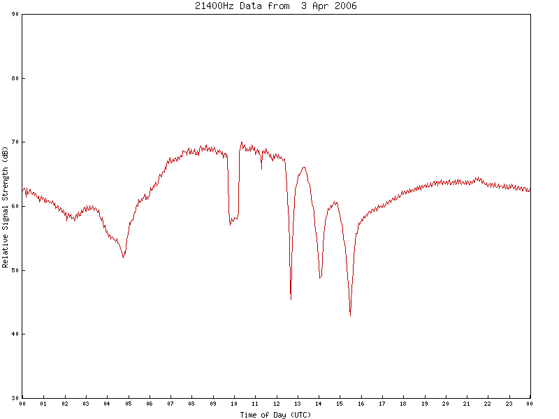 21400Hz VLF Data