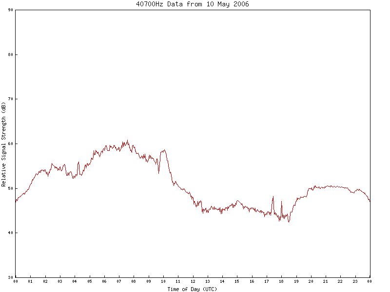 40700Hz VLF Data