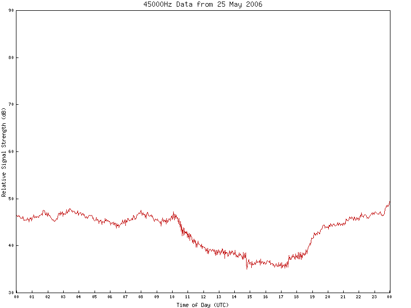 45000Hz VLF Data