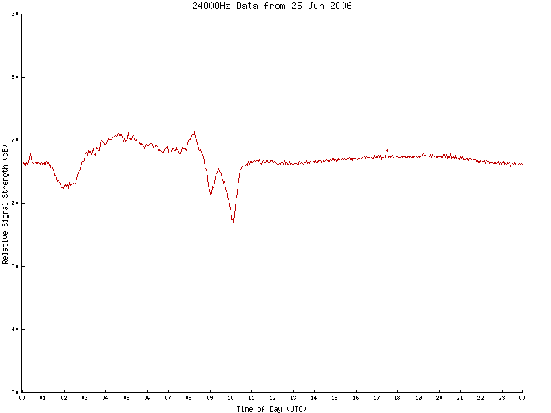 24000Hz VLF Data